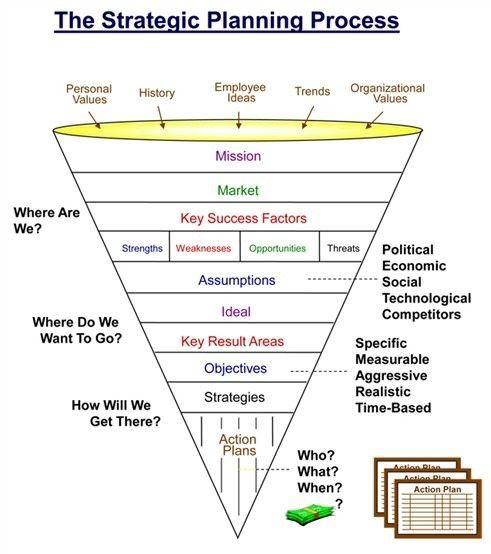 strategic planning process Exhibit 1 Strategic Planning Process - pick chart