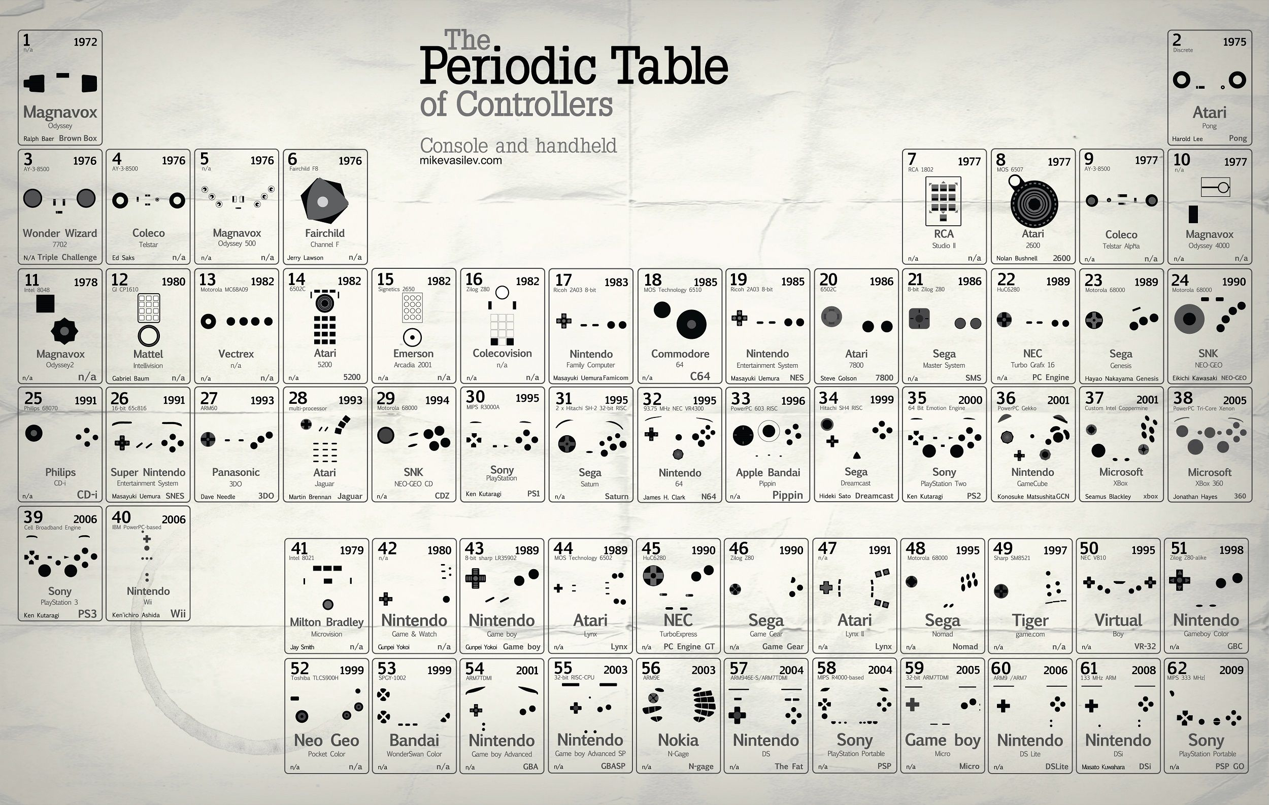 Periodic table of game controllers what an art periodic table the periodic table of video game controllers urtaz Choice Image