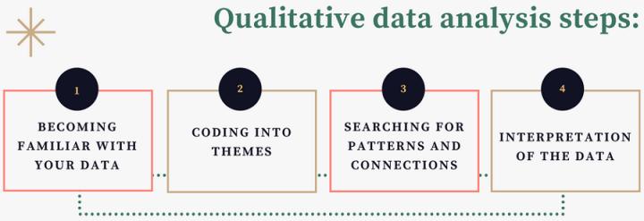 Image Result For Qualitative Data Analysis Data Analysis Data Analysis Software Content Analysis