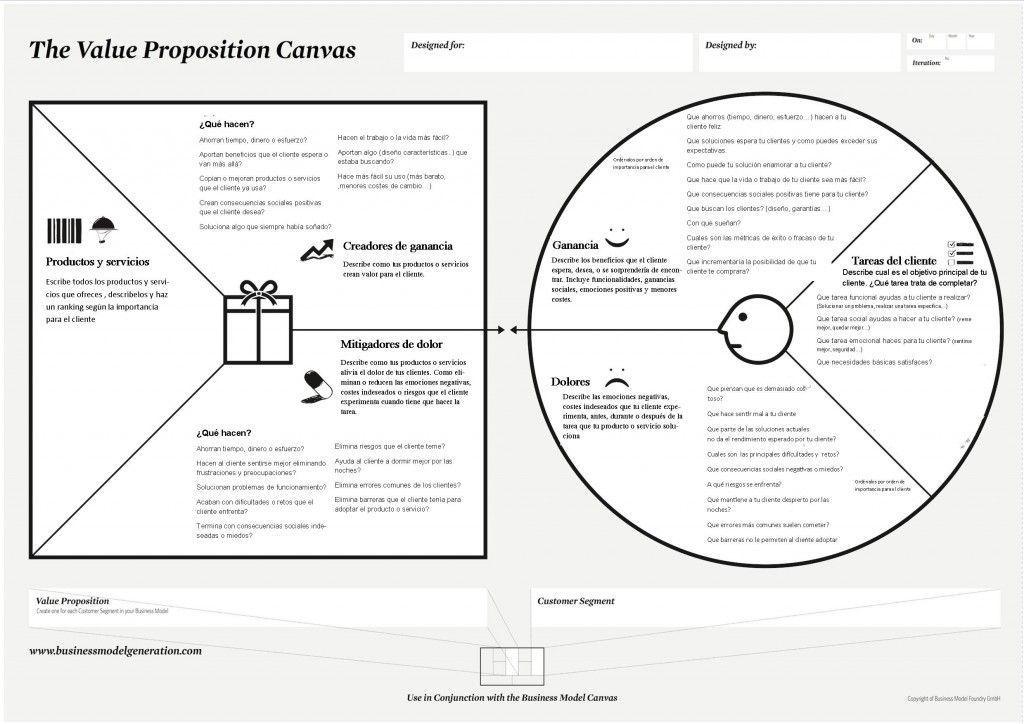 Value Proposition Canvas Example Evernote Avec Images Design