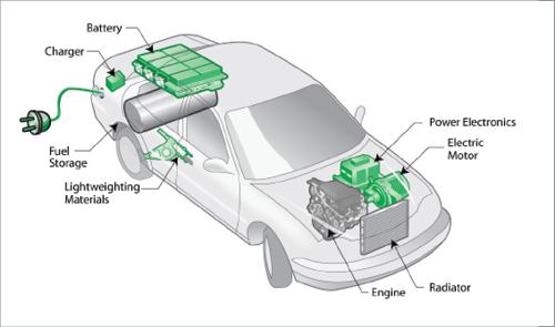 Carbon Zero Carbon Positive Hybrid Car Best Hybrid Cars Car