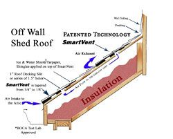 Smartvent Shed Roof Off Wall Applications Shed Roof Shed Metal Shed Roof