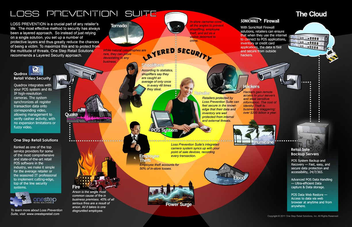 Retail Security - Infographic