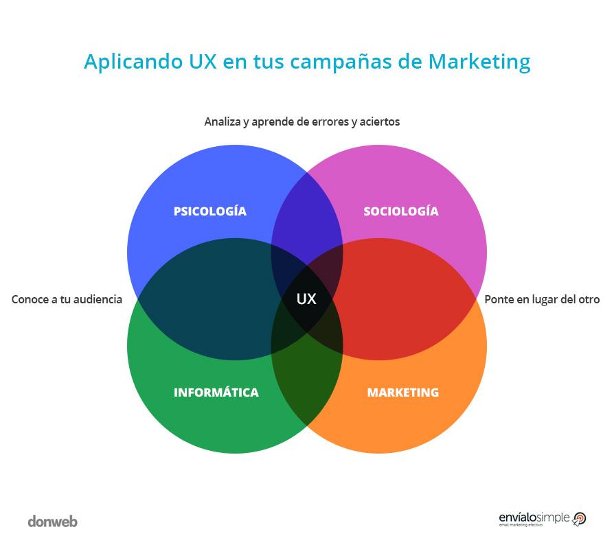 Cómo utilizar UX en tus campañas de marketing