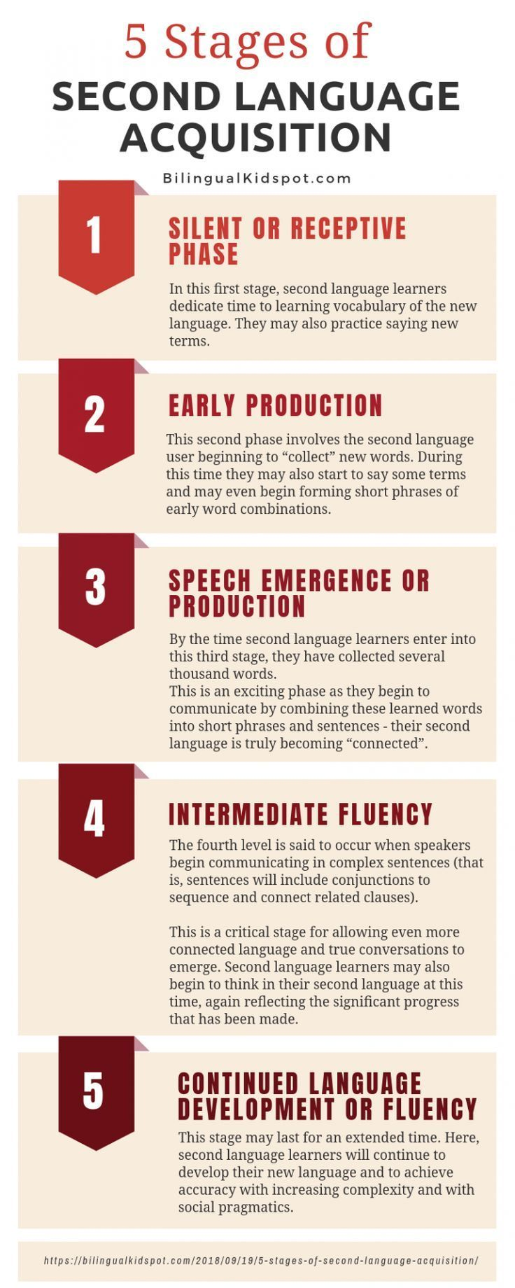 5 Stages of Second Language Acquisition + Infographic #spanishthings