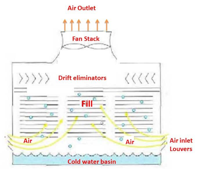 Cooling tower basics calculation formulas | Sugar Industry