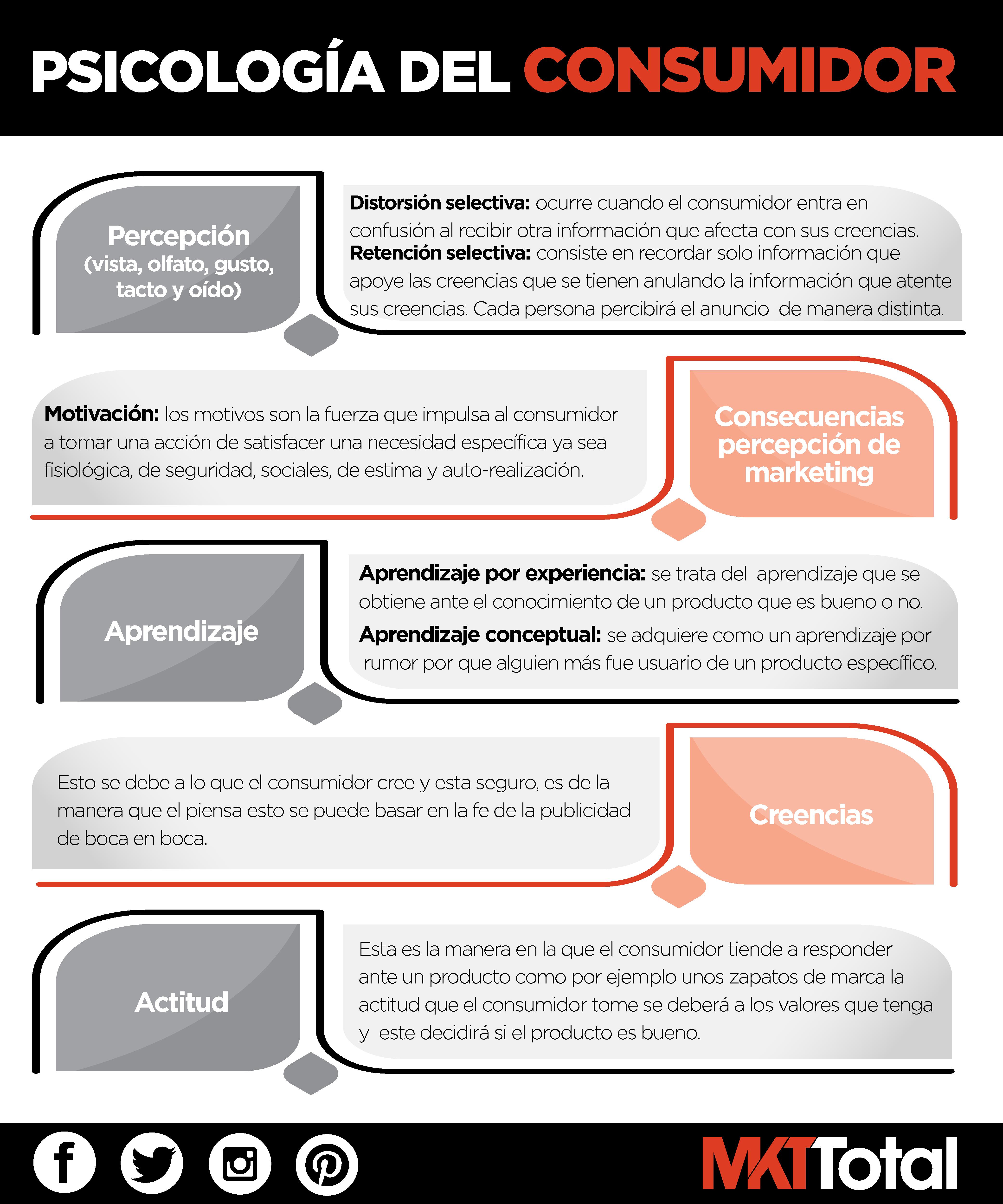 Psicología del consumidor Plan De Marketing Digital, Marketing Empresarial,  Marketing Publicidad, Negocio Online