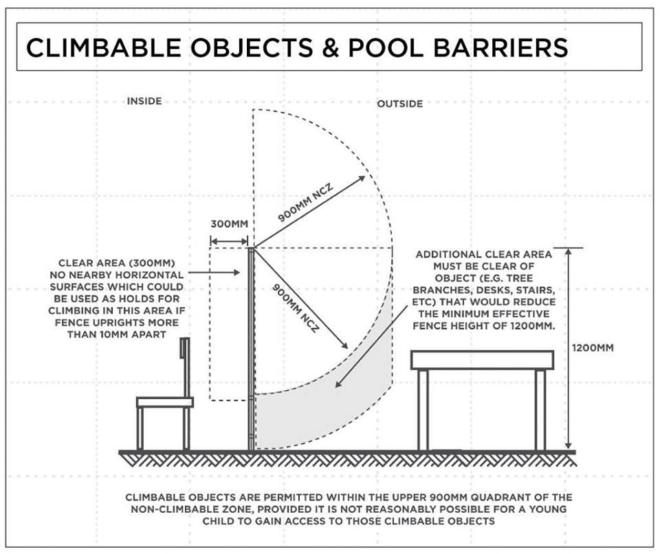 Above Ground Pool Barrier Requirements Pool Fence Above Ground Pool Fence In Ground Pools