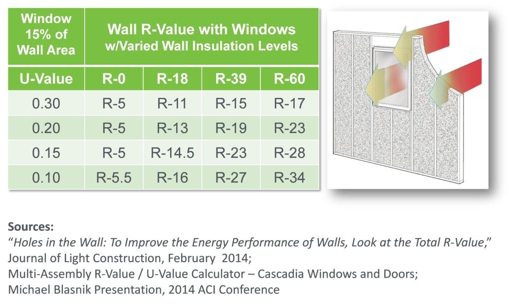 Improving Overall R Value With Windows Zero Net Energy Homes Energy Projects R Value Windows