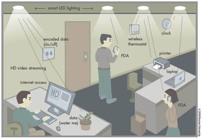 Li Fi Light Fidelity Is The Future Technology In Wireless Communication Li Fi Is Transmission Of Data Through Ill Wifi Wireless Technology Data Transmission