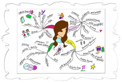 Self Analysis Mind Map Creative Mind Map Mind Map Mental Map