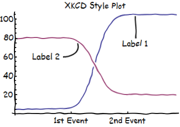 How to do xkcd-style plots in Mathematica. Astounding.