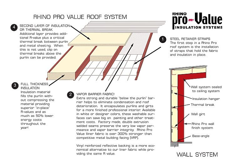 Prefab Kits Metal Building Insulation Rhino Steel Building Systems Metal Building Insulation Building Insulation Pre Engineered Metal Buildings