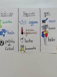 Resultado De Imagen Para Estados De Las Materias Solido Liquido Y Gaseoso Dibujos Estados De La Materia Material Educativo Primaria Actividades De Letras