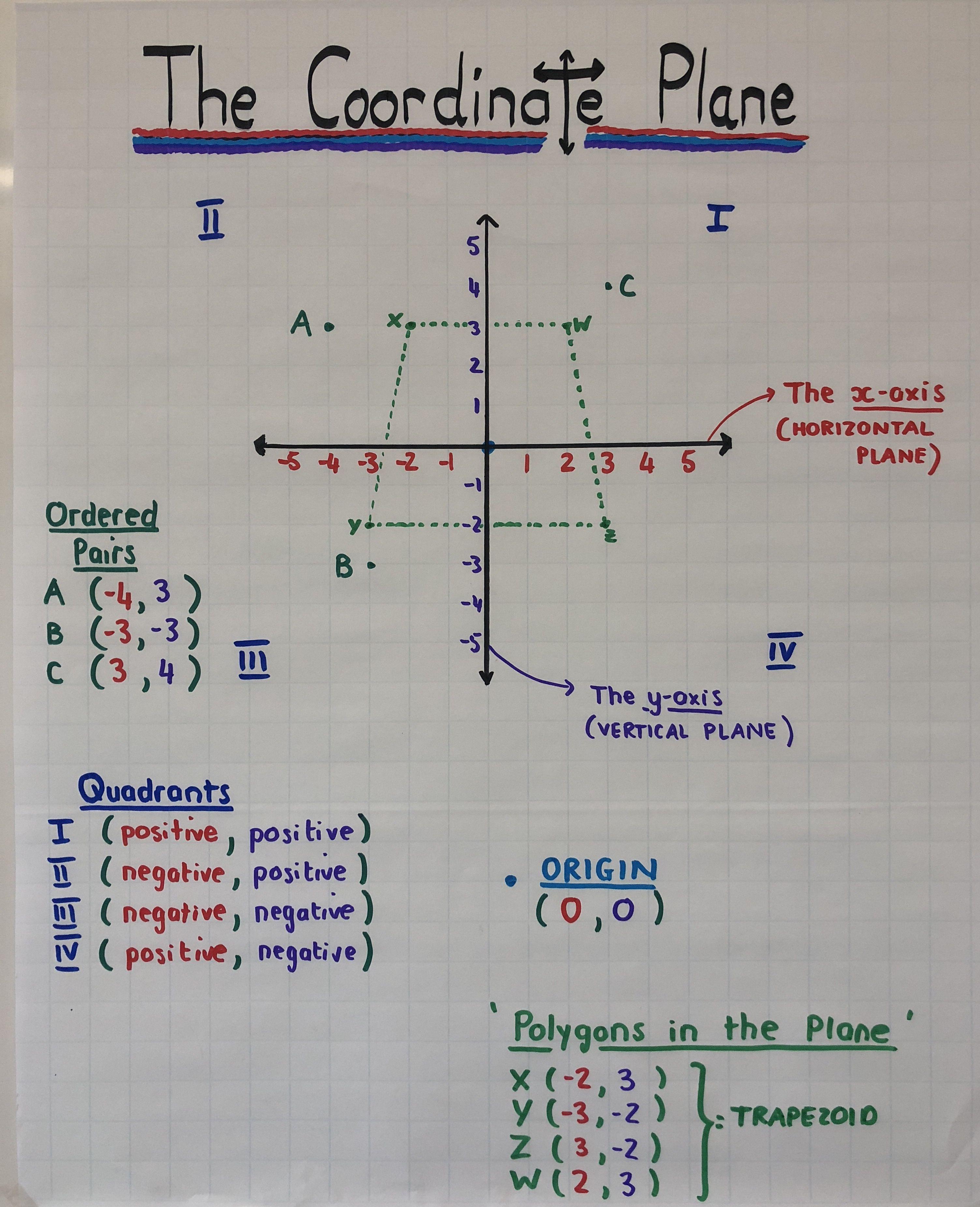 Coordinate Plane Gr6 Math Anchor Chart
