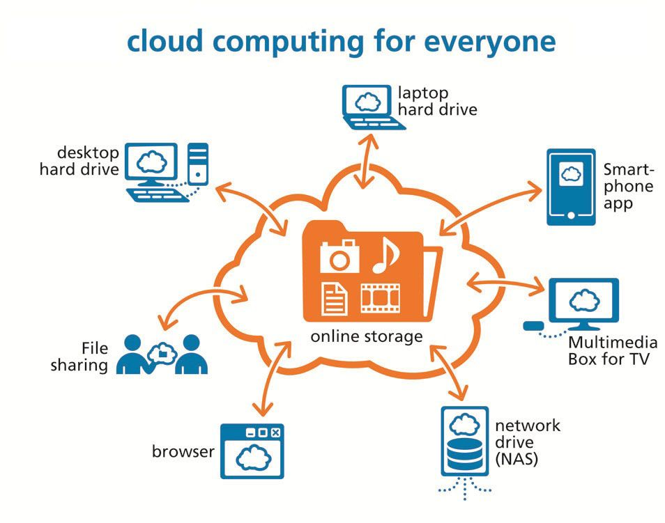 evolution impact of cloud computing John manley, director of hp's automated infrastructure lab, argues that software will become divorced from hardware, with more and more technologies consumed as a service: cloud computing is the.