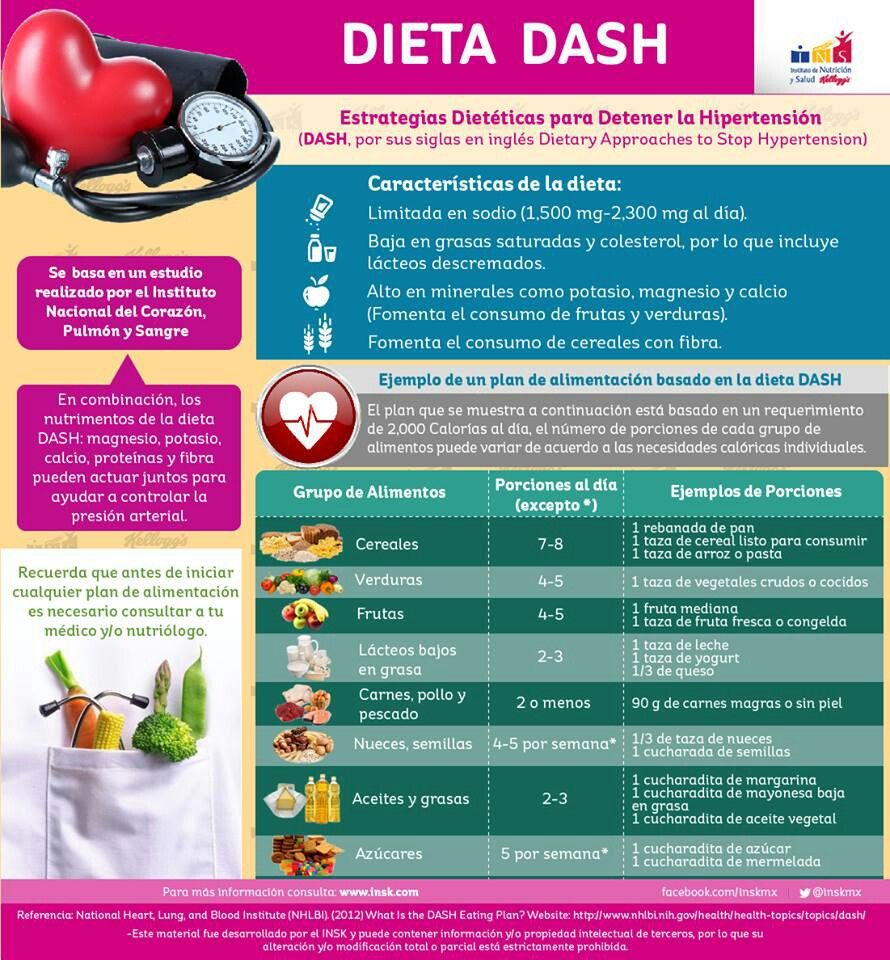 Dieta Dash Health And Welfare En 2019 Dieta Dash Dietas Y