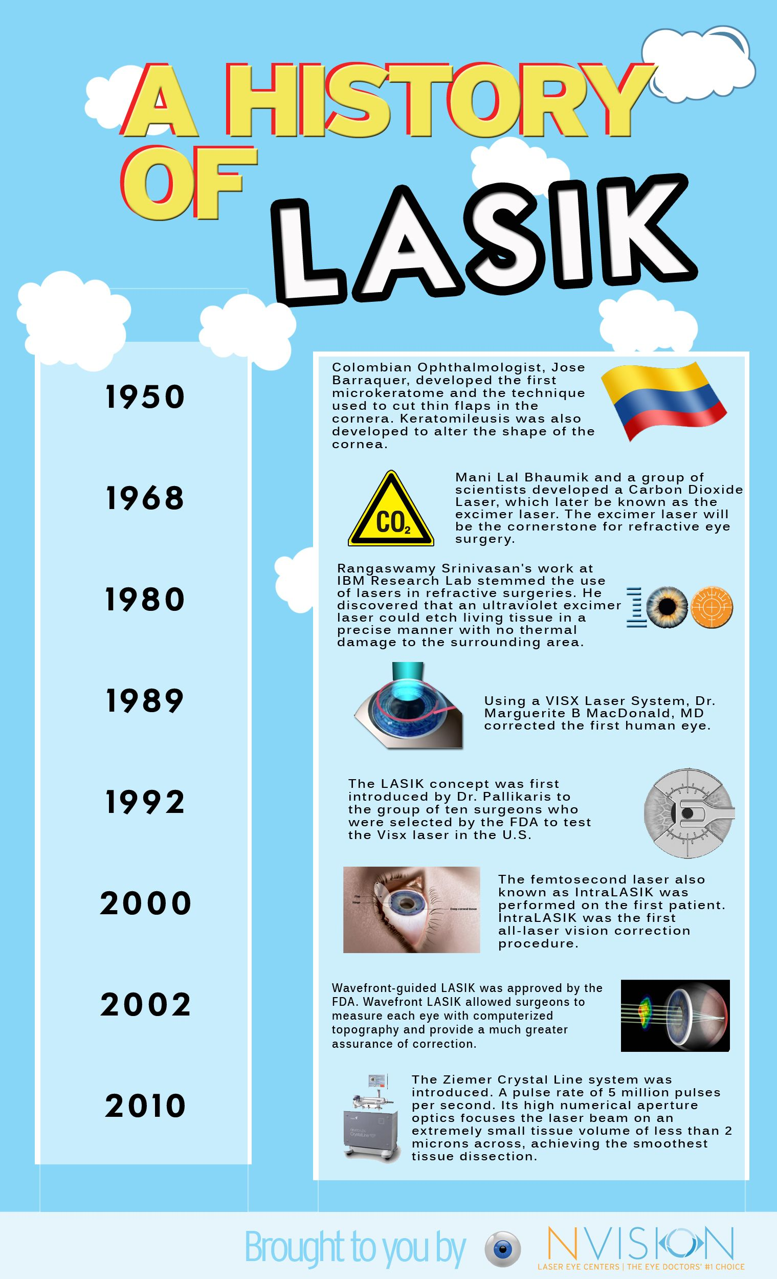 A History Of Lasik Lasik Lasik Eye Surgery Lasik Surgery
