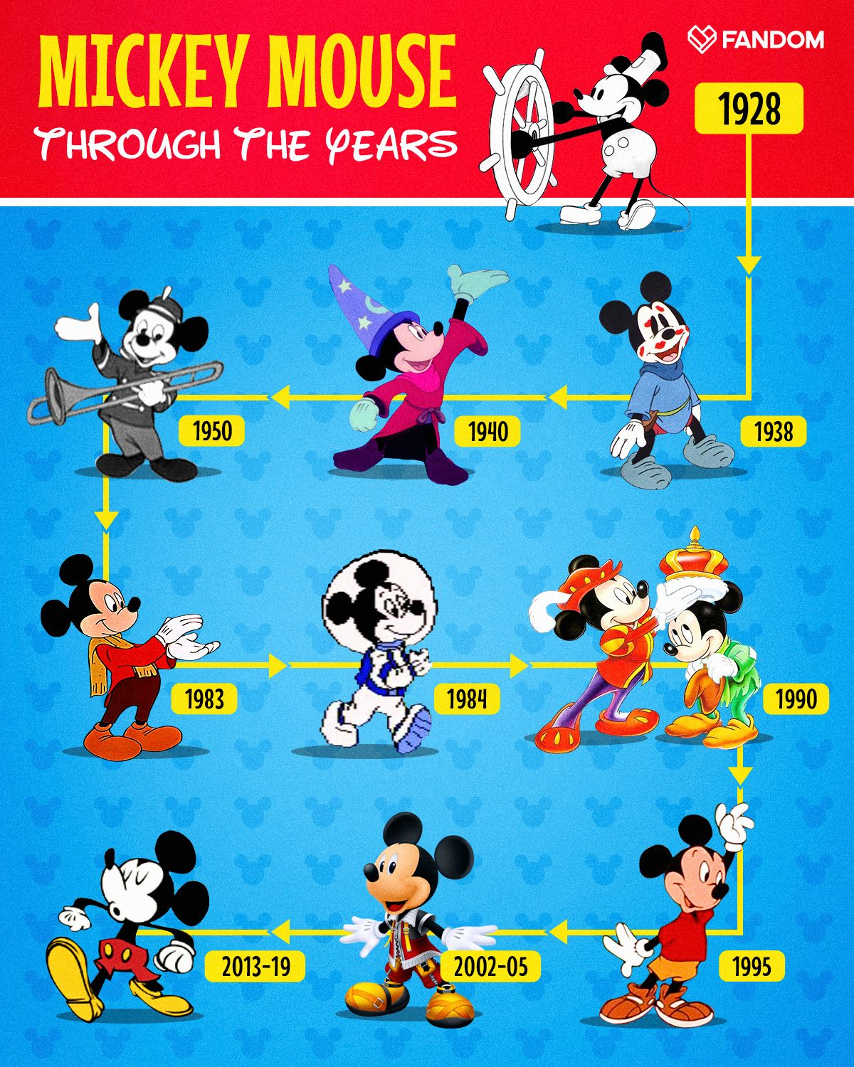 Mickey Mouse in 2020 Mickey mouse cartoon, Mickey