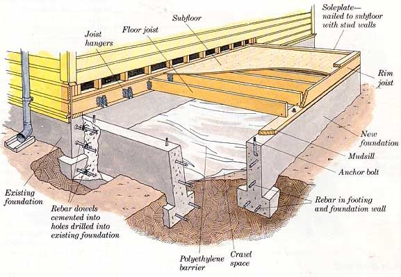 Foundation details pinterest foundation for How to build a pier foundation