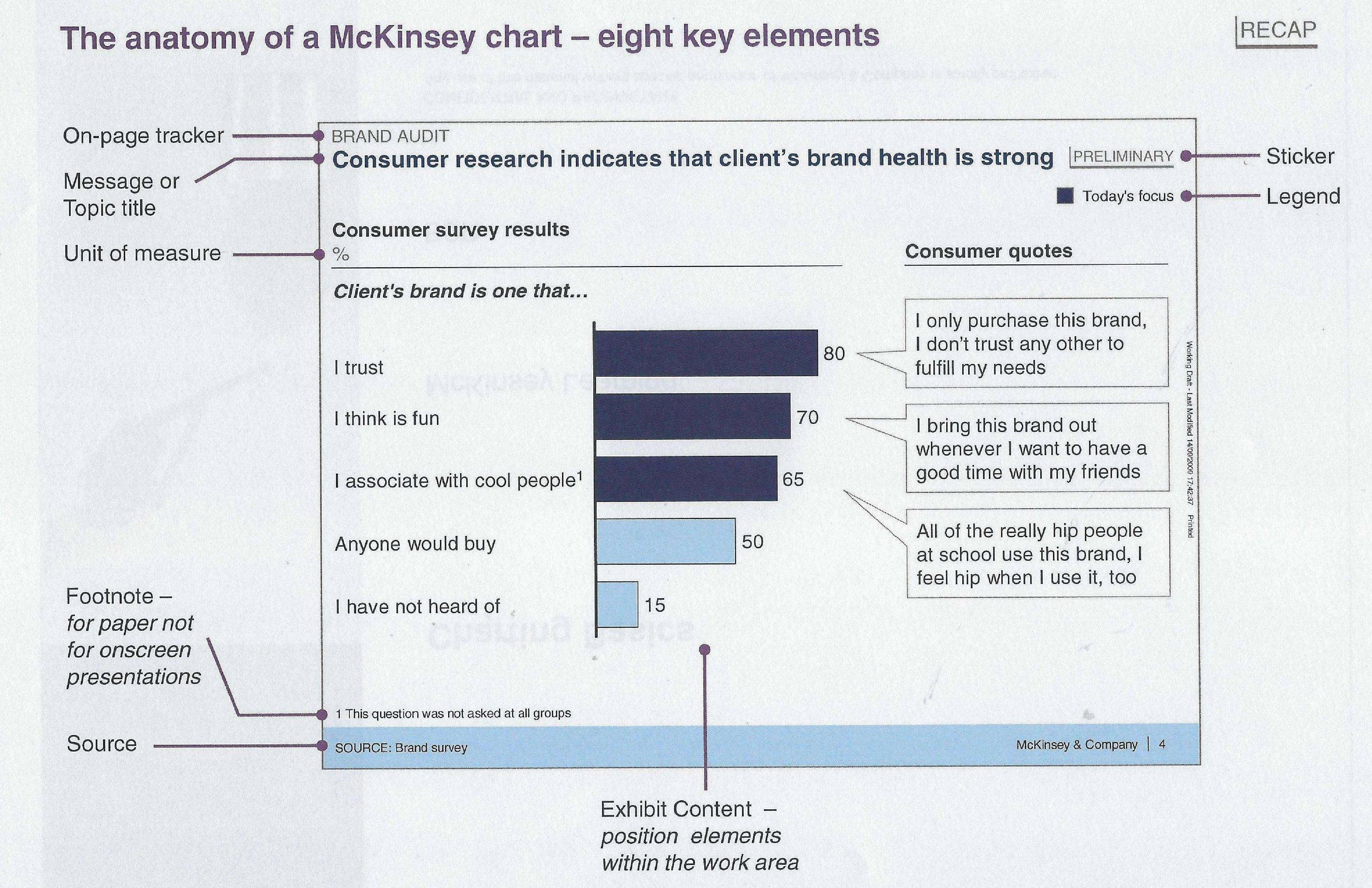 Anatomy of a McKinsey chart | Work | Consumer survey, Chart