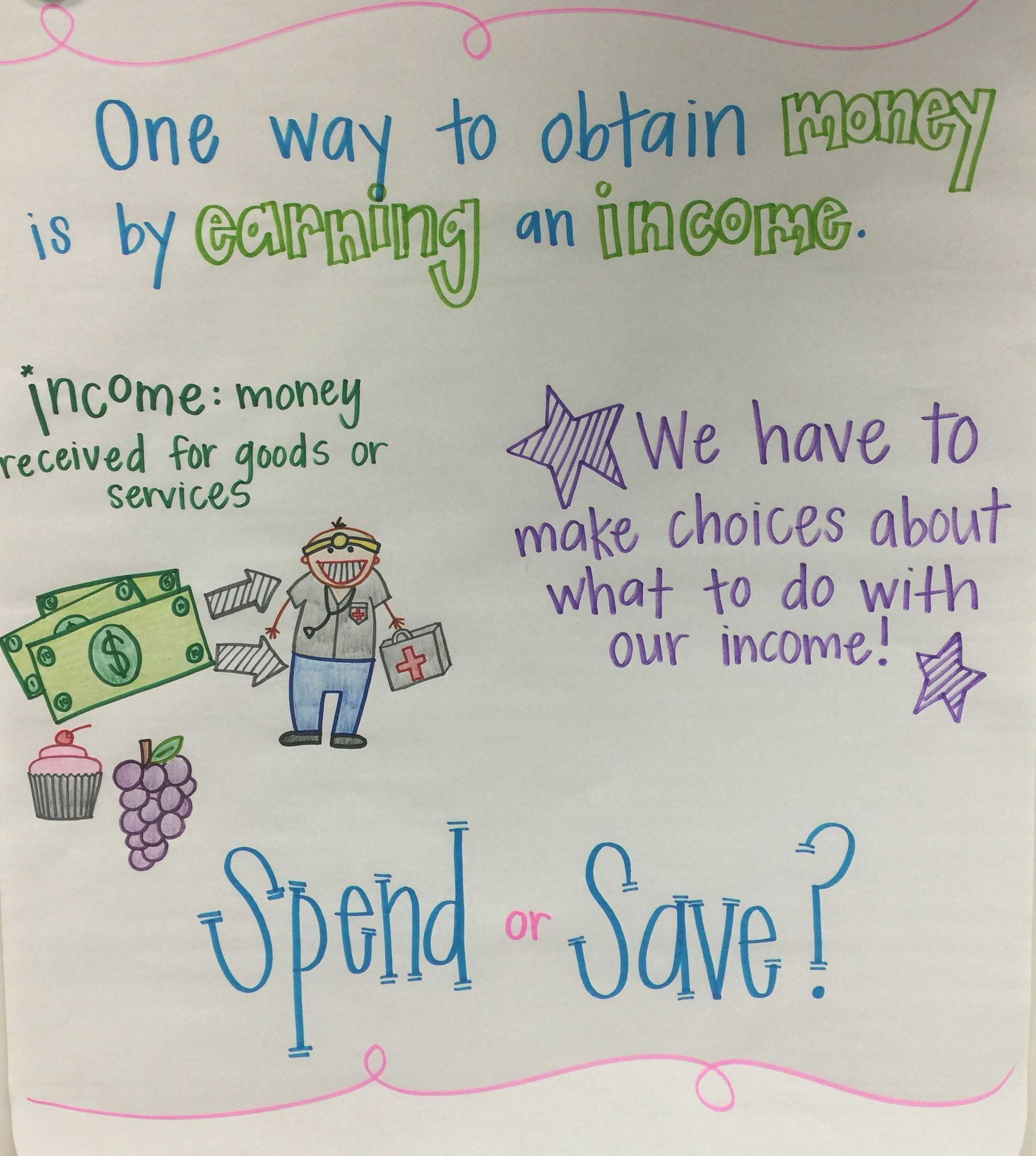Financial Literacy Anchor Chart With Images