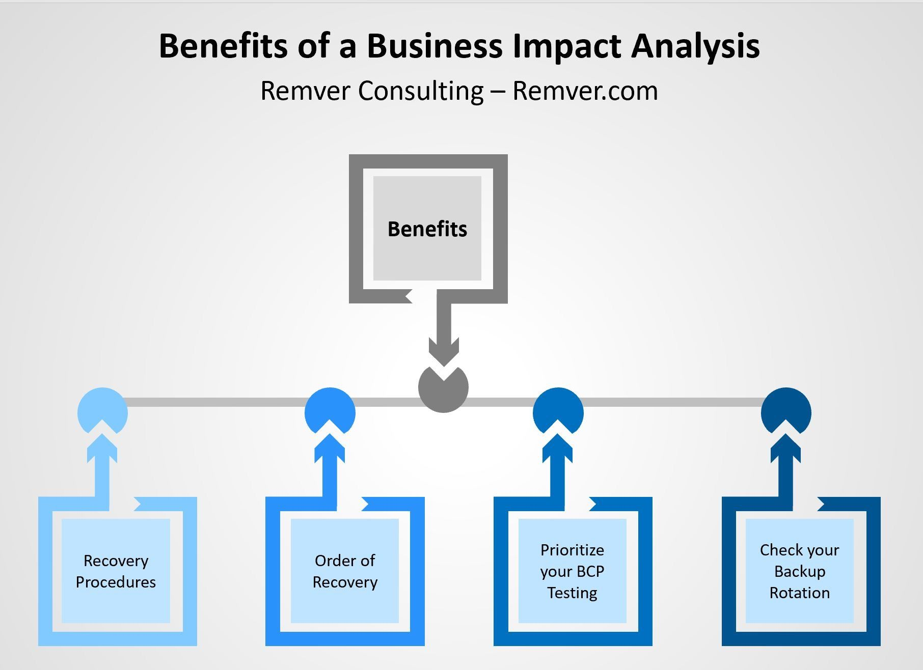 Benefits of a Business Impact Analysis in 2020 Business