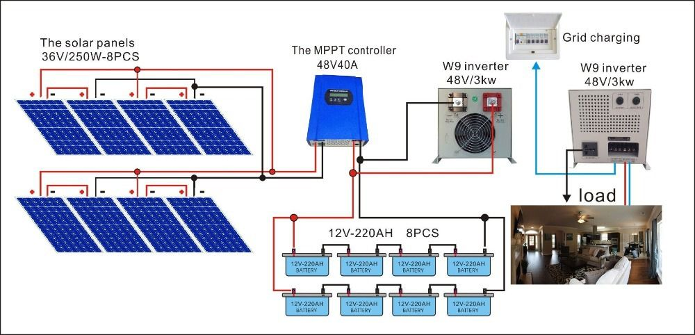 The Best Solar Power Plant For Commercial Use At