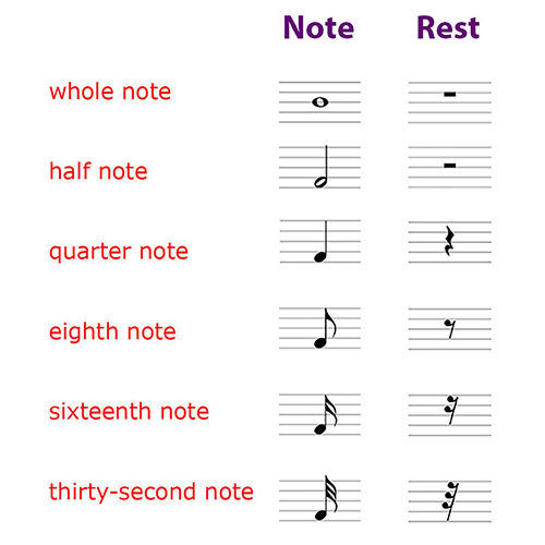 Piano 101 Music Notations Note Durations Time Signatures Music Theory Lessons Piano Music Music Theory Worksheets