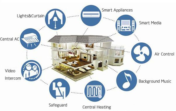 Not A Valid Community Smart Home Smart Home Technology Smart Appliances