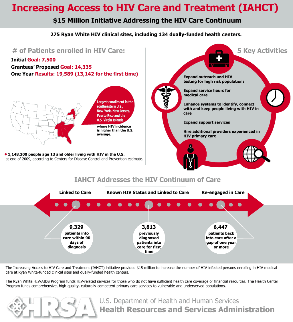 Pin On Federal Hiv Aids Resources