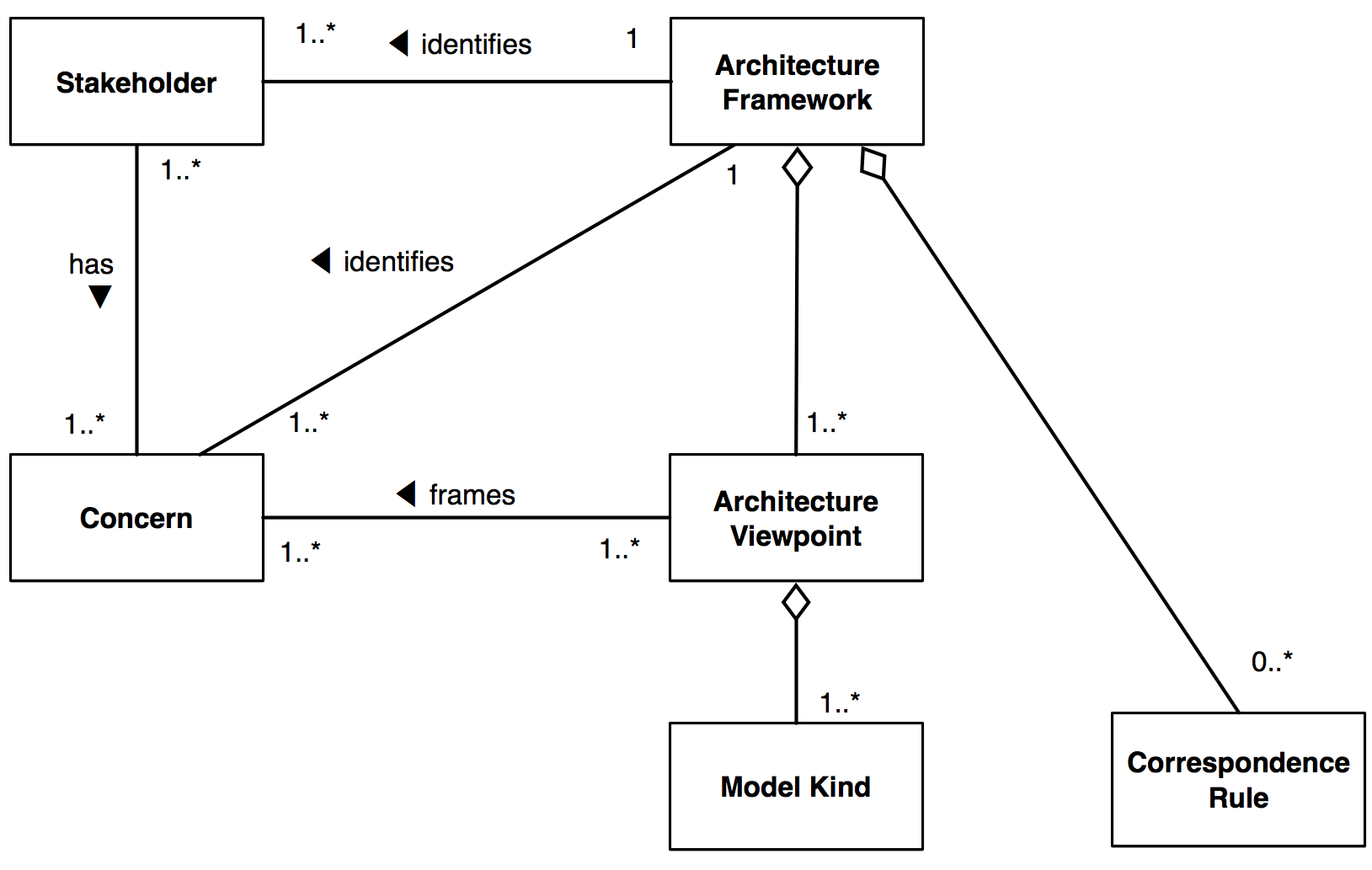 Conceptual Architecture Example # ...