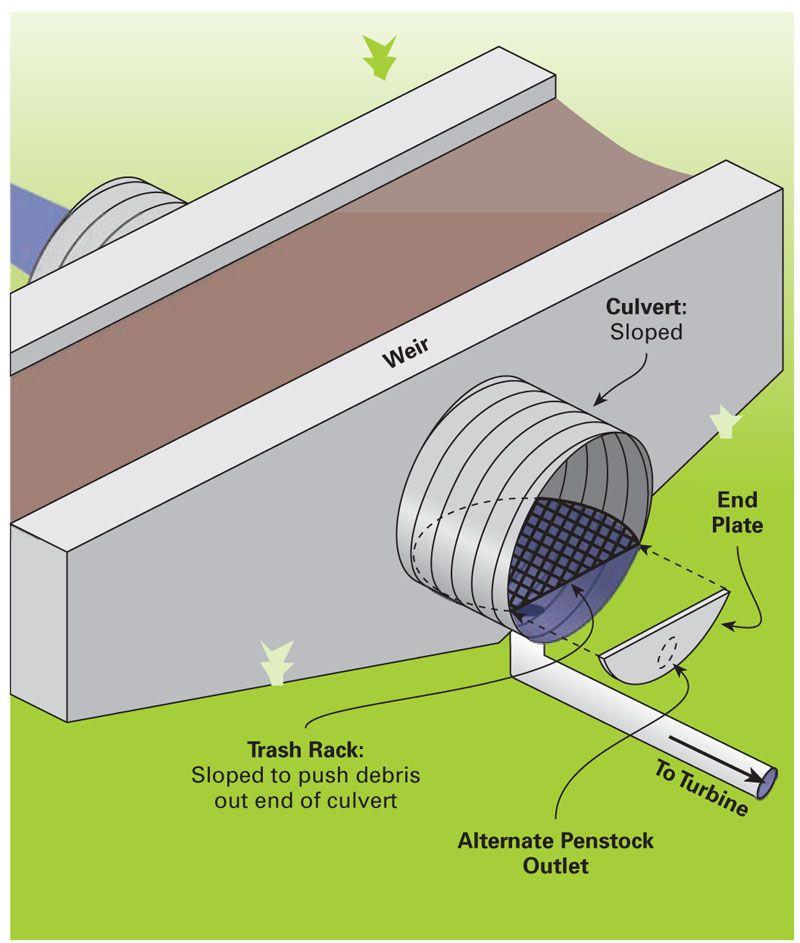 Microhydro Intake Design Home Power Magazine Tesla Turbine Water Turbine Hydroelectric Power