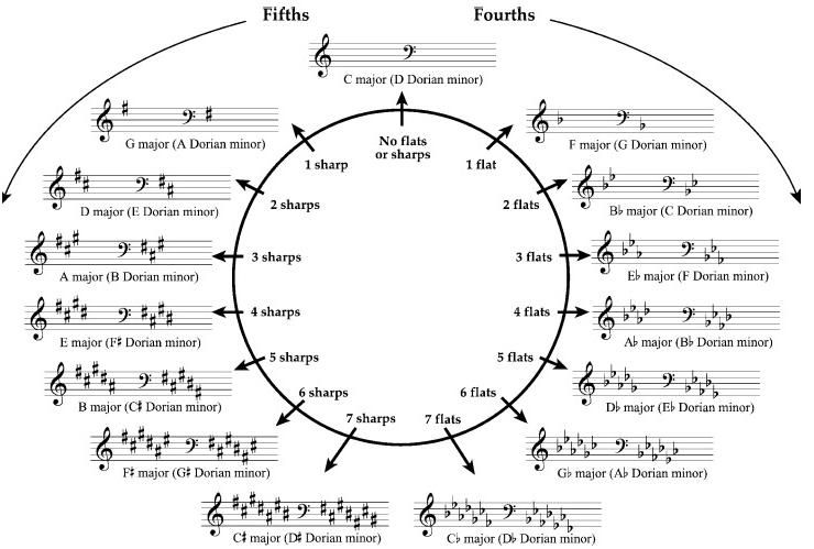 Circle Of Fourths And Fifths Guitar Google Search How To