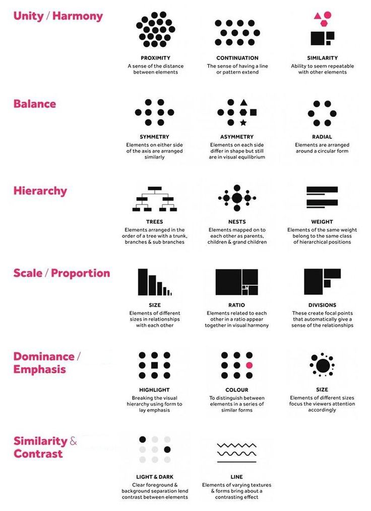User Experience Design Infographics Principes De Design Design Typographique Projets Graphiques