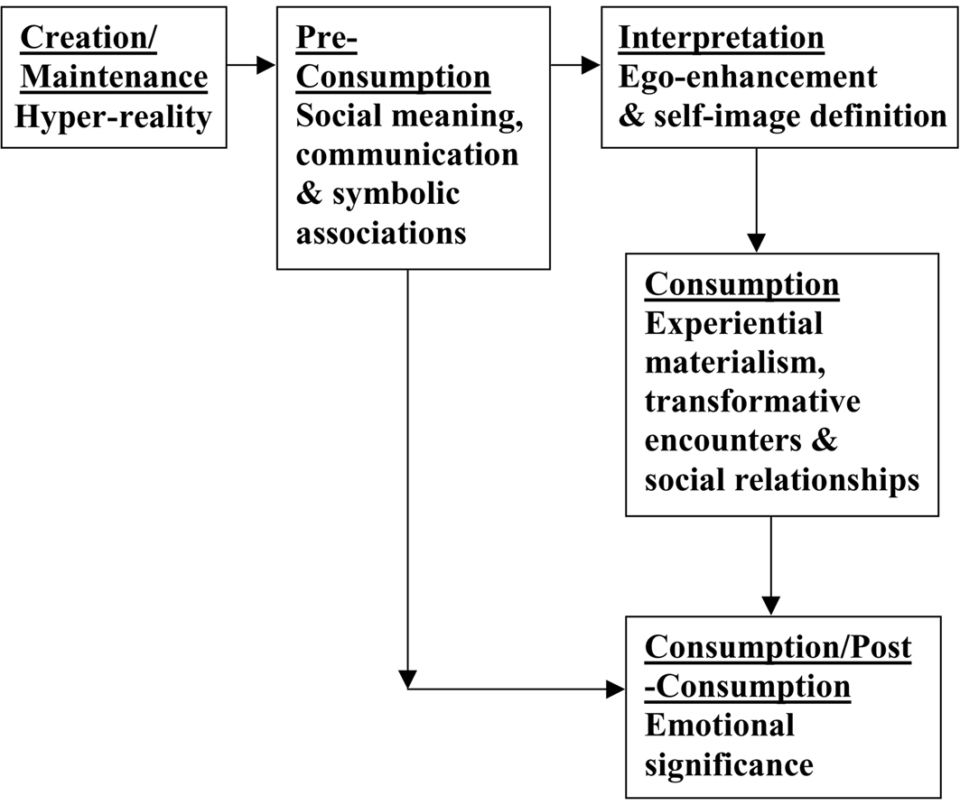 Semiotic flow chart design research pinterest semiotic flow chart nvjuhfo Choice Image