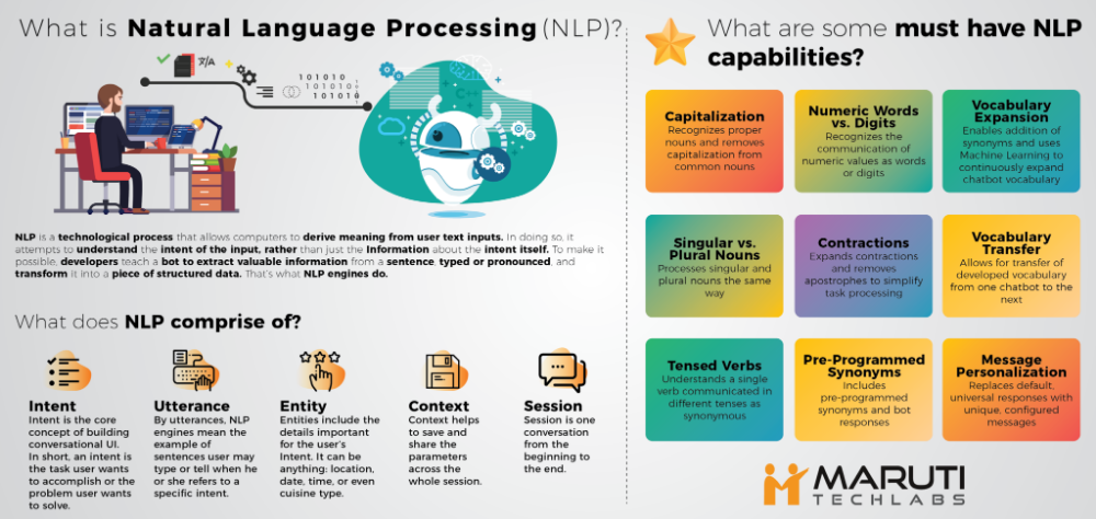 What Is Nlp Why Does Your Business Need An Nlp Based Chatbot Maruti Techlabs Nlp Natural Language Chatbot