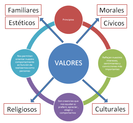 Los Mapas Conceptuales Son Clave Para El Entendimiento Y Comprension De Los Valores Eticos Mapa Valorese Educacion De Valores Mapa Conceptual Mapas Mentales