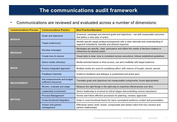 The Communications Audit Framework Ul Li Communications Are