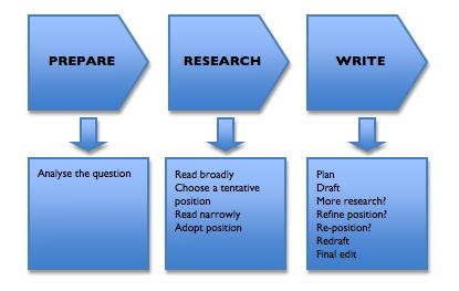 best websites to get custom dissertation Business Writing