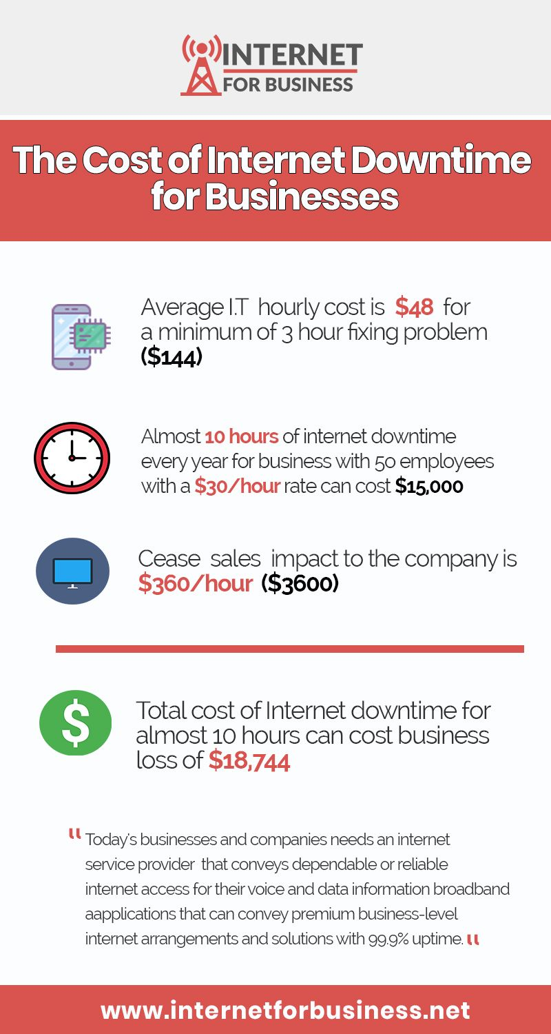 The Cost Of Internet Downtime For Businesses Internet For Business Internet Plans Fiber Internet Internet Providers