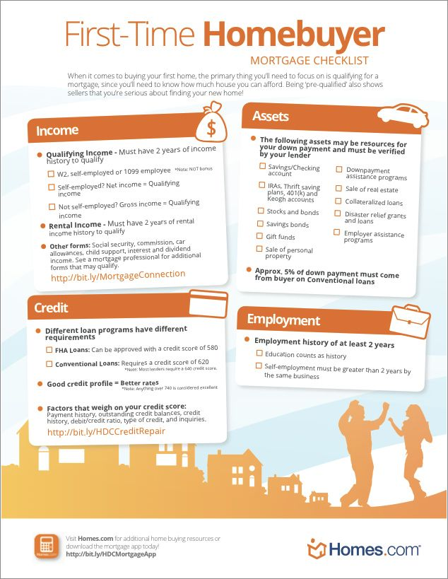 Mortgage Checklist For First Time Homebuyers Home Buying