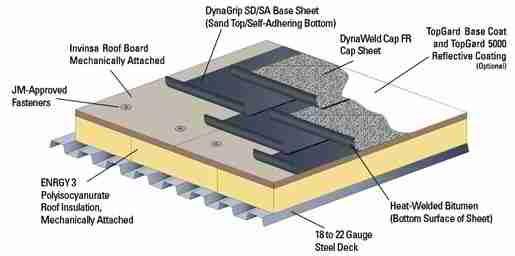 Modified Bitumen Flat Roof Structure Flatroof Modifiedbitumen Roofingcontractor Teknologi