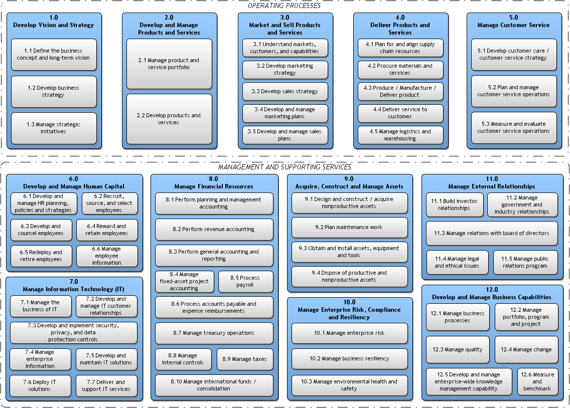 Business Process Architecture From Value Chain to