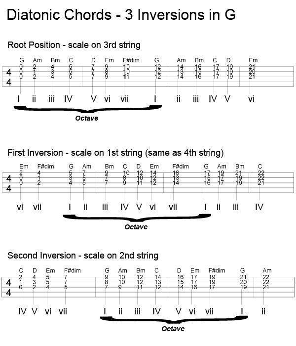 5 String Banjo Chord Inversions Banjo Tablature And Songs
