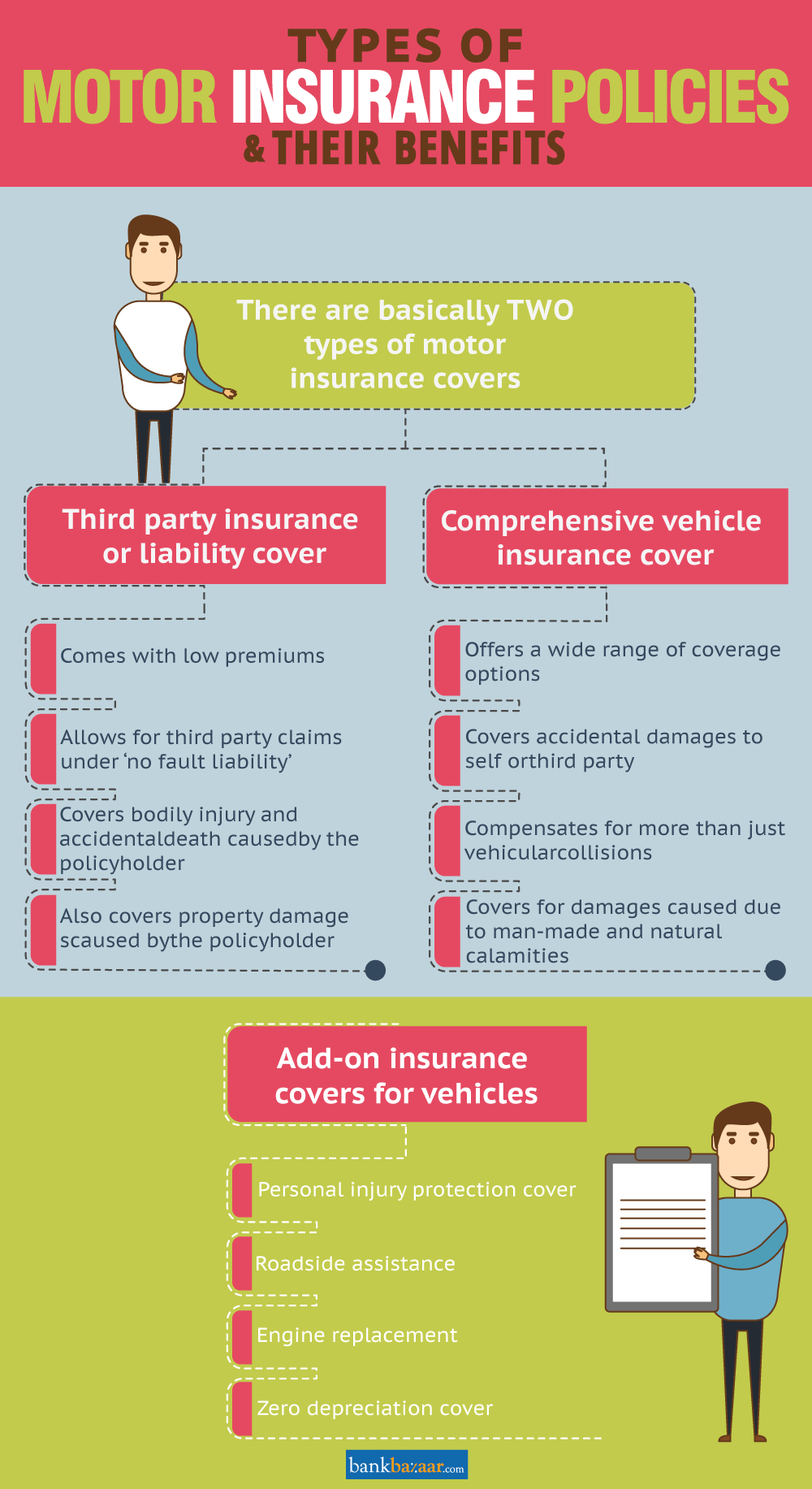 Types Of Car Insurance Policies In India Car Insurance