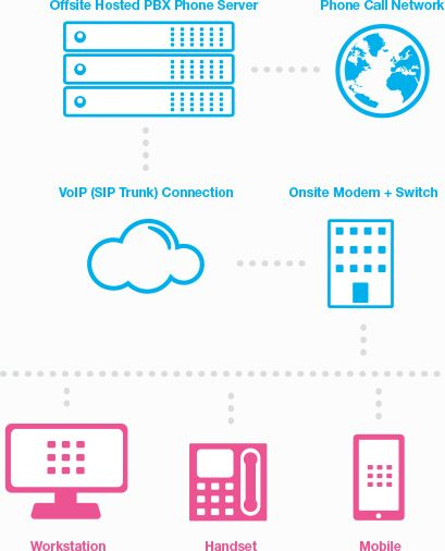 How Do VoIP Phone Systems Work?   Technology   Phone