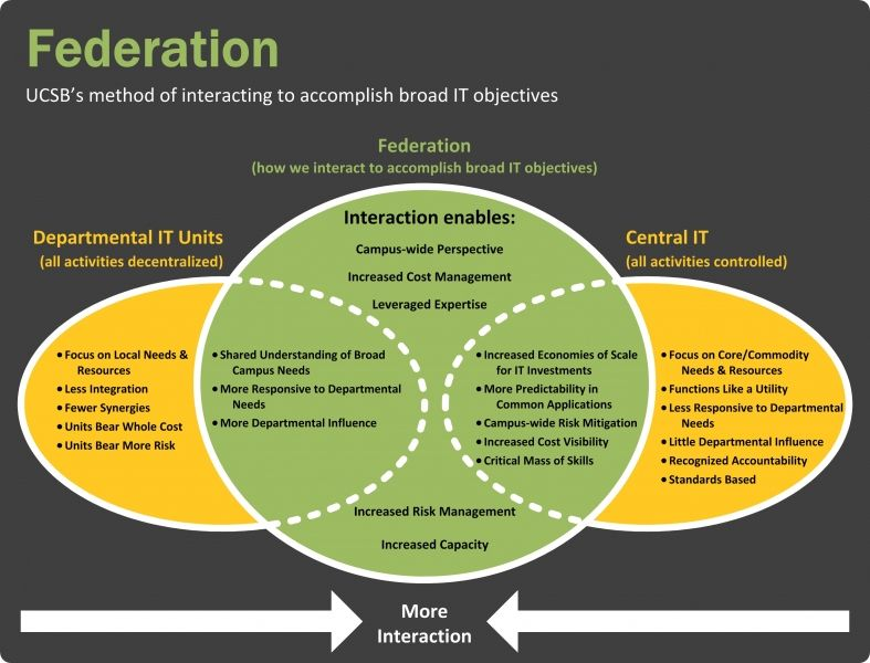 Understanding Ucsb S Federated It Model Enterprise Technology Services Understanding Information Technology Services Operating Model