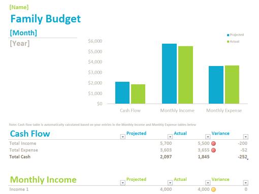 Family Budget  Finances    Sample Resume