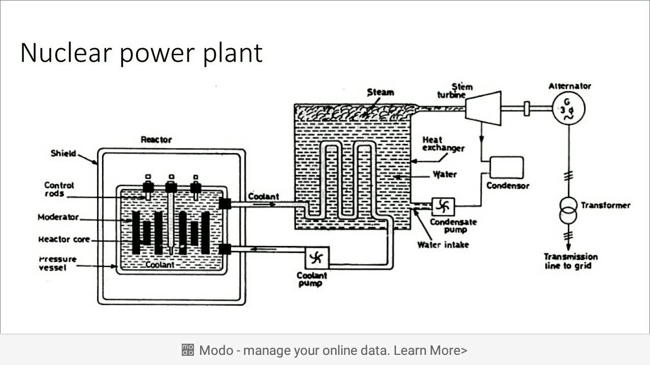 hight resolution of nuclear power plant diagram